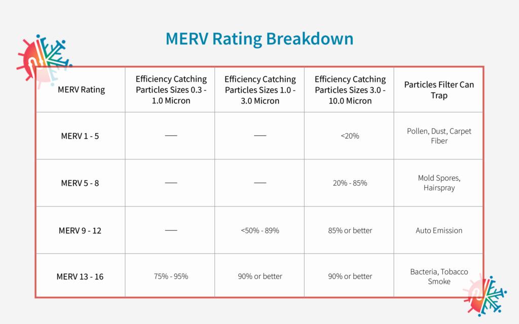 MERV rating chart